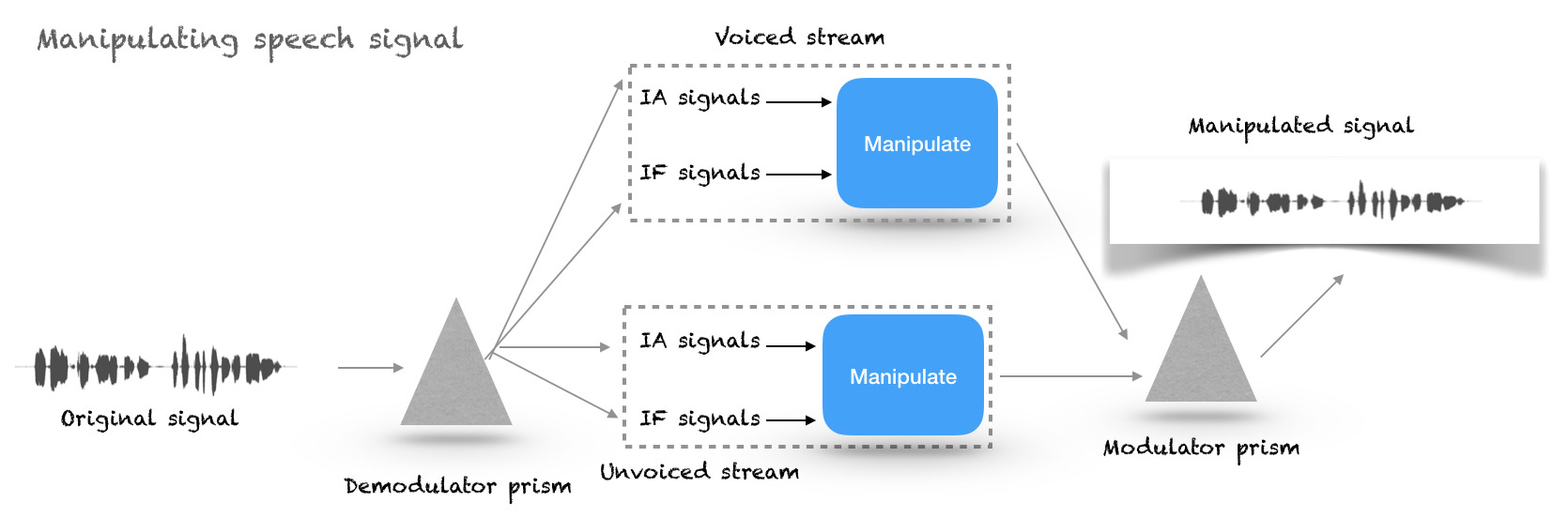 Block diagram showing manipulation method.