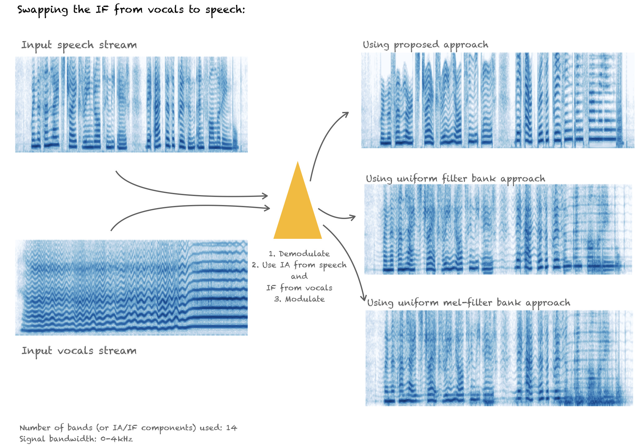 Illustration of spectrograms obtained from swapping.